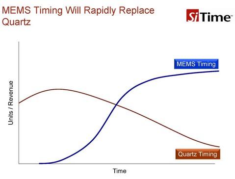 SiTime绘制的示意曲线