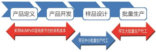 MEMS产品开发流程