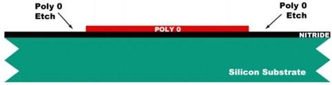 利用LPCVD在SiN上沉积500nm的多晶硅薄膜Poly 0
