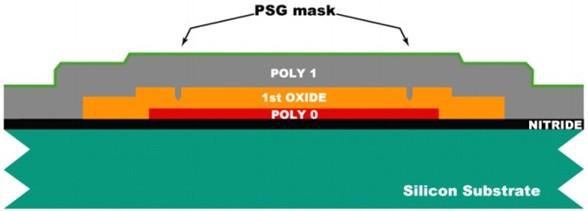 采用LPCVD沉积2um厚度的Ploy 1层