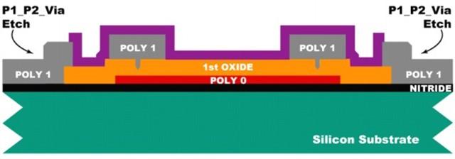 对Oxide 2进行两次不同的光刻