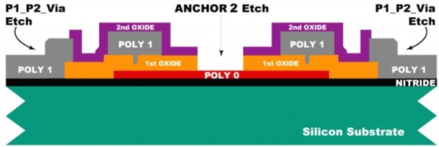 进行Anchor 2光刻,这一步光刻要刻穿Oxide 2和Oxide 1两层