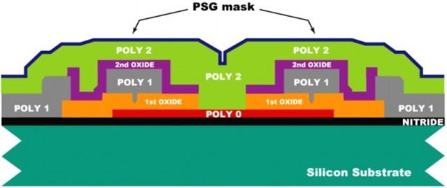 沉积1.5um的Poly 2层,然后在Ploy 2上沉积200nm的PSG层