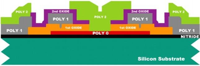 对Poly 2层进行光刻,PSG层与Poly 2层分别用等离子与RIE刻蚀去除
