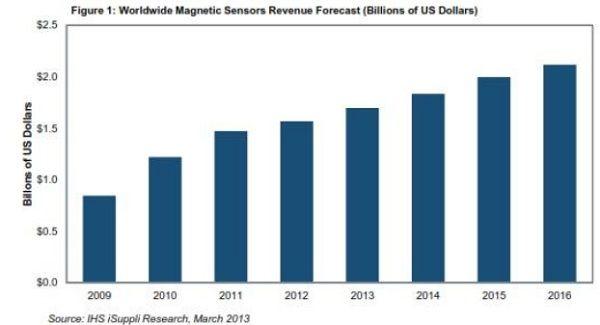 2009-2016年全球磁传感器营收预测