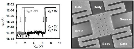 MEMS开关的I-V特性曲线和扫描电子显微镜照片
