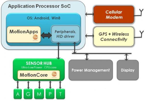 mems的电路设计方案采取与主载板分离的应用型态,势必是集成电路时的