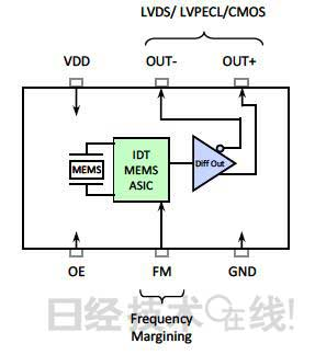 IDT具有PPM频率裕量、100fs相位抖动的4H系列MEMS振荡器框图
