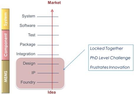 MEMS产品开发过程中工具、设计及工艺的相互依赖特性需要博士级别的教育背景及多年专业经验