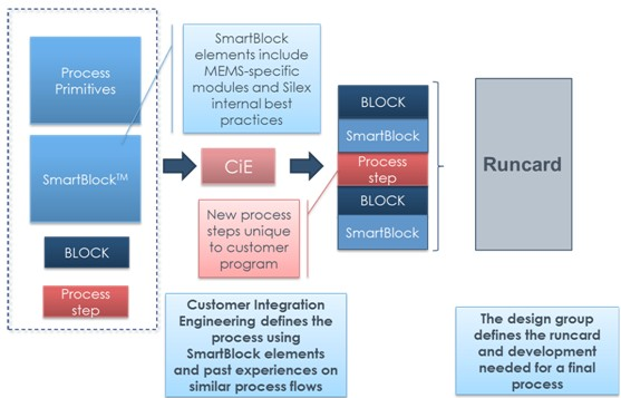 SmartBlock模式