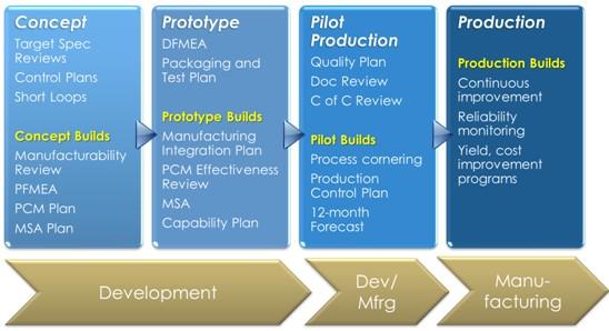 silex采用的npi工艺流程