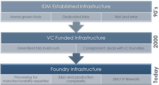 MEMS产业的演进需要MEMS代工模式的出现