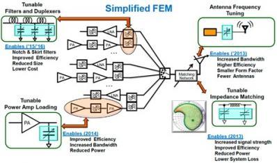 CMOS与MEMS方案走红,移动设备RF架构改弦更张