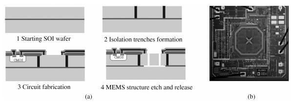 (a)集成SOI MEMS工艺示意图和 (b)用该工艺加工出的双轴加速计adxl311照片