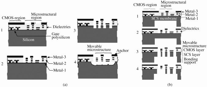 (a) CMOS MEMS工艺基本流程图; (b)与体硅工艺结合的CMOS MEMS工艺