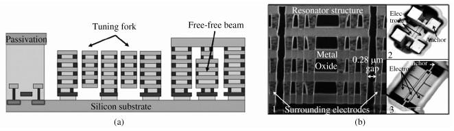 (a) CMOS MEMS工艺实现的集成谐振器; (b)器件的SEM图片