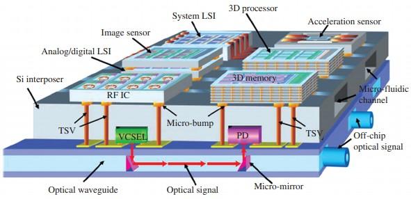 TSV技术实现CMOS、MEMS以及光电子电路三维混合集成示意图