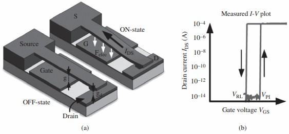 , 开关寿命为500多次. 除了继电器之外, 用NEMS技术也可以形成存储器. 英国剑桥大学的Jang等发展了他们的碳纳米管开关技术, 加工出基于开关电容的纳米存储器. 图11(a)是器件结构示意图. 器件的源和漏上各生长一根垂直的碳纳米管, 其中源极的碳纳米管上覆盖氮化硅作为介质层, 再覆盖Cr作为电极层.