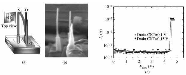 碳纳米管垂直NEMS继电器
