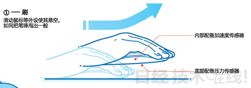 从接触桌面的状态开始,使鼠标等外设擦着桌面滑动,借势提起悬空。顾名思义,这种操作方式很像使用笔刷或是写毛笔字。