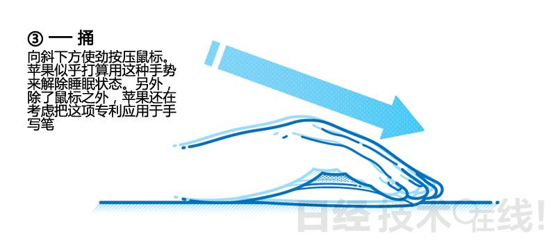 这是让鼠标底部和手写笔的笔尖接触桌面,使劲下压的动作。