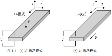 压电能量收集器常用的两种模式为:33-模式(多层结构)和31-模式(双层结构)