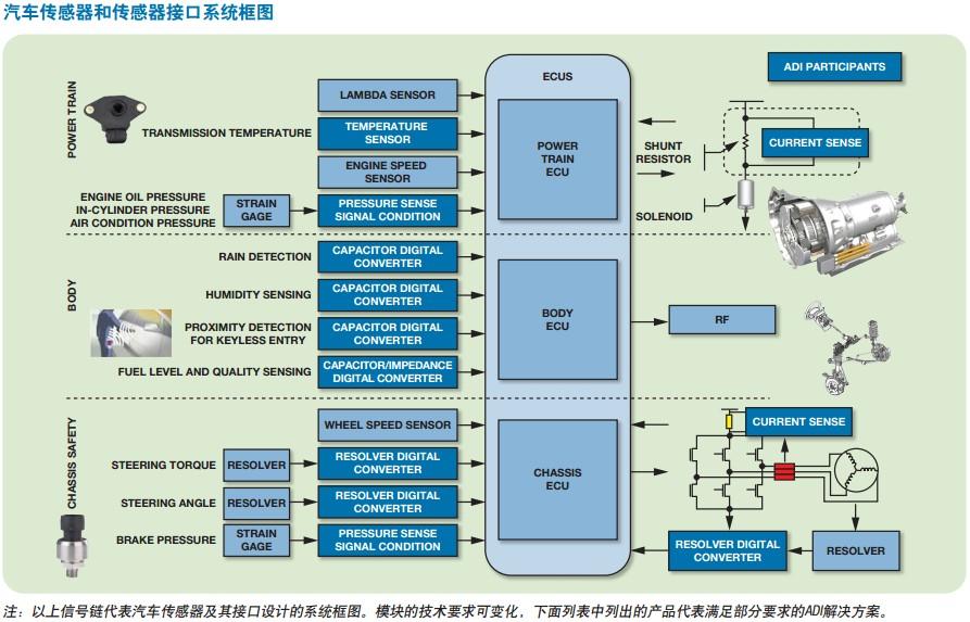 汽车传感器和传感器接口系统框图