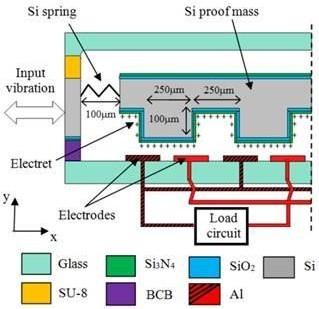 新型MEMS振动能量收集器的设计