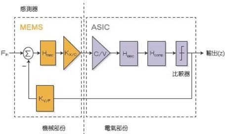 MEMS惯性传感器的感测部份模型