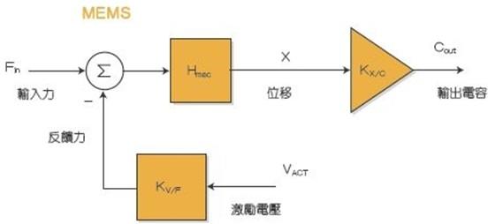 基于Σ-Δ的闭环传感器架构图