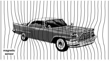 汽车对地磁场的扰动