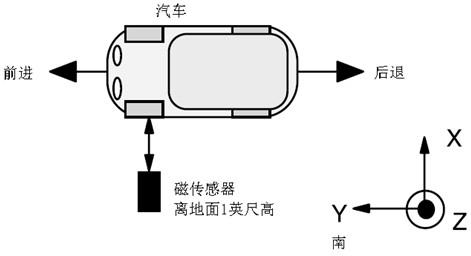 车辆与磁传感器初始化设置