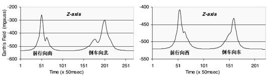 轿车经过时Z轴磁传感器的曲线图