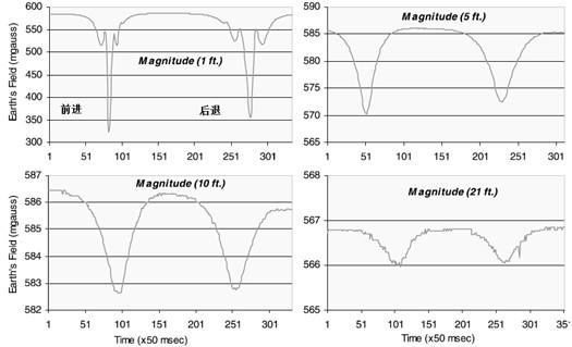 轿车经过时磁场强度的变化曲线