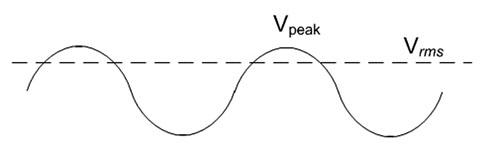 Vrms是射频讯号所产生的直流电压;若要运用此图,须有0电位的基准及Vpeak值