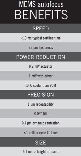 MEMS自动对焦执行器优势