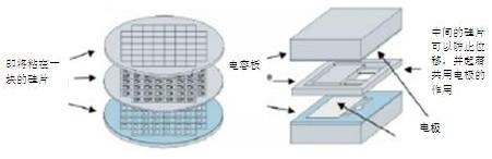 高度精确的电容加速度计感应元件的简化图