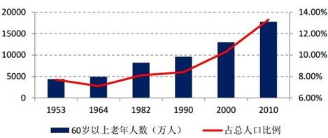 老年人增长及老年人占总人口比重