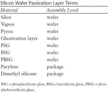 钝化层常用术语列表