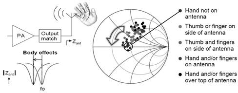 使用者手势对天线的影响