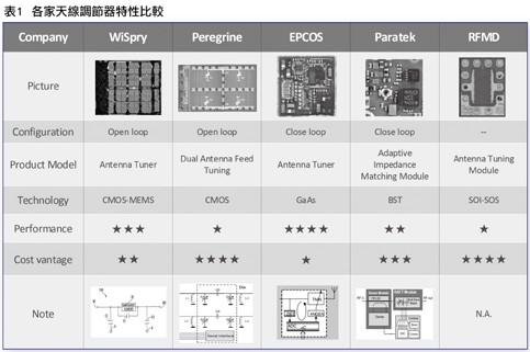 各厂家天线调节器参数性能对比