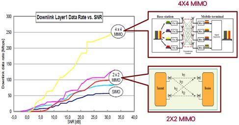 MIMO多天线系统之资料传输率比较