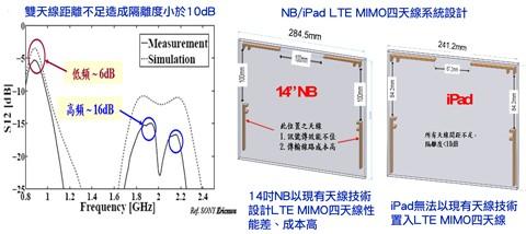 LTE MIMO天线耦合严重问题