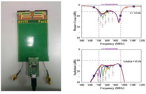 可调式天线解耦模组制作与实测结果