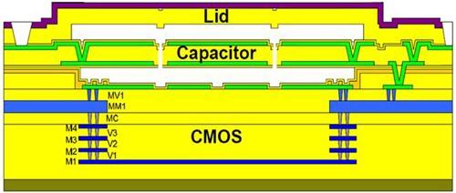 RF MEMS可变电容元件的横切面