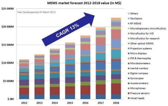 2012-2018年全球MEMS市场将以13%的年复合增长率成长