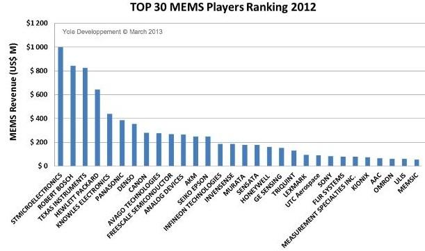 全球排名前几大的MEMS厂商包括ST、Bosch、TI与HP
