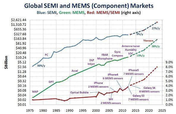MEMS芯片市场(绿线)较半导体市场(蓝线)的成长更快,并将在2023年达到1兆片的市场规模。