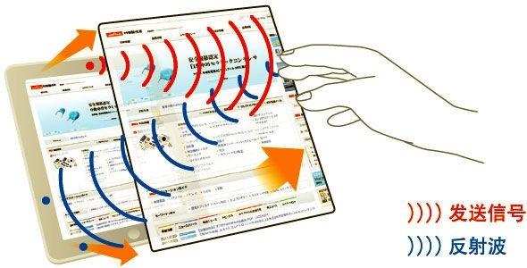 以多点接收反射回来的超声波便可计算出目标的3D位置和动作