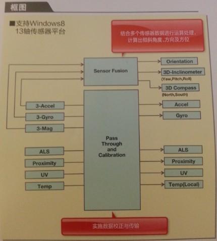 罗姆13轴传感器平台